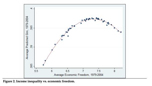 12 Freedom and Inequality U-Curve