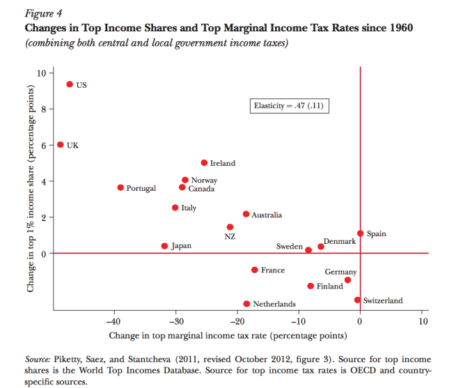 2 Top Income Shares Cross-Country Since 1960