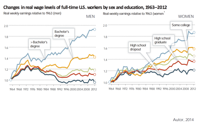 7 Wage Trend by Education Level.png