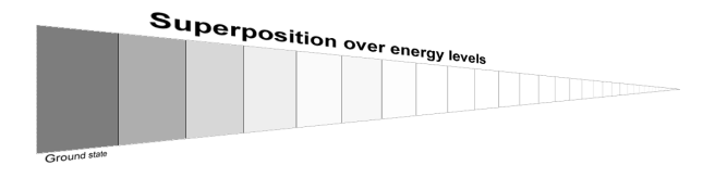 Energy superposition