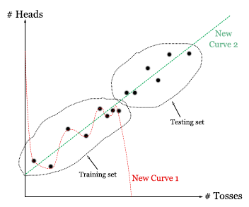 Curve fitting cross validation