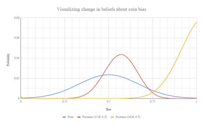 Visualizing change in beliefs about coin bias.png